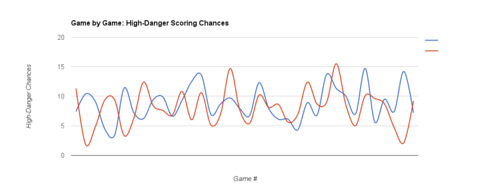MTL 2015-16 - High-Danger Chances Dec 23, 2015