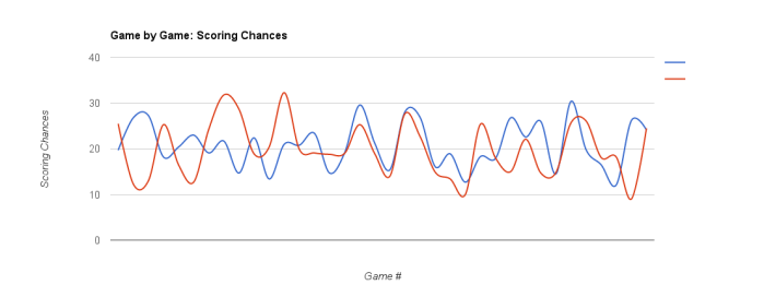 MTL 2015-16 Scoring Chances - Dec 23, 2015