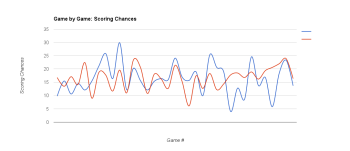 NJ 2015-16 - Scoring Chances Dec 23, 2015