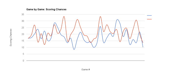 NYR 2015-16 - Scoring Chances Dec 23, 2015