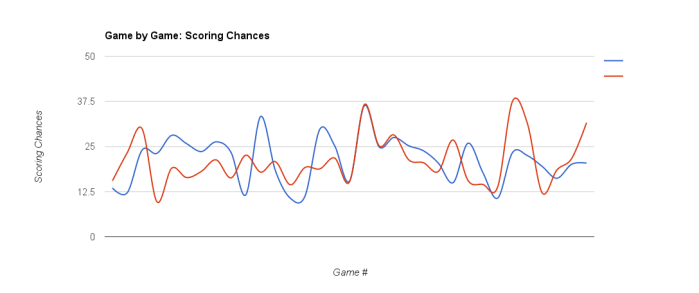 WSH 2015-16 - Scoring Chances Dec, 23, 2016